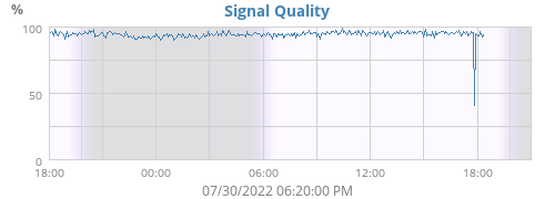 ISS Signal Quality Chart