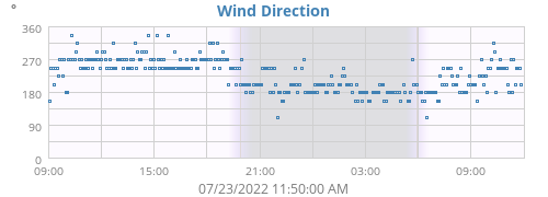 Wind Direction Chart